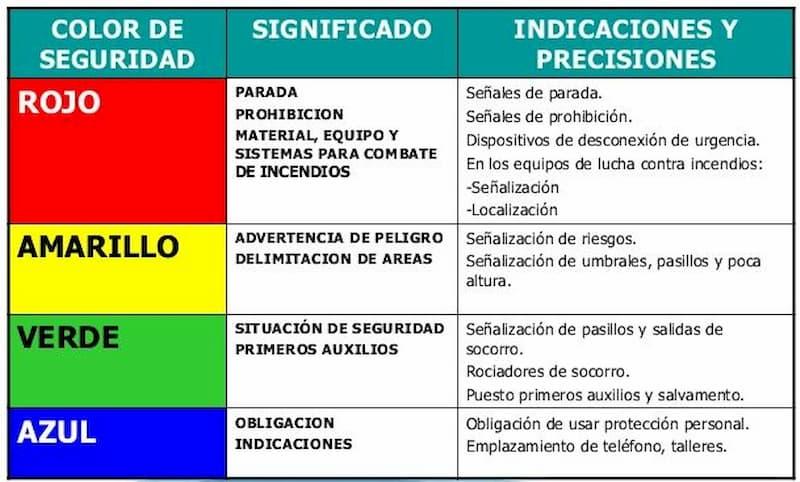 Los colores utilizados para el señalamiento industrial