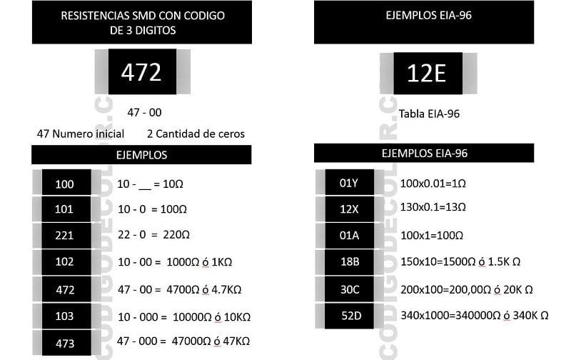 Tabla de código de valores para resistencias eléctricas SMD