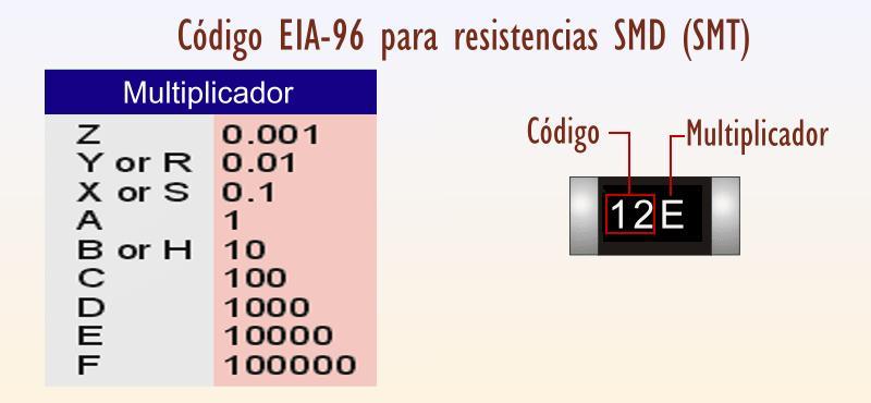 Código EIA-96 Para resistencias eléctrica SMD