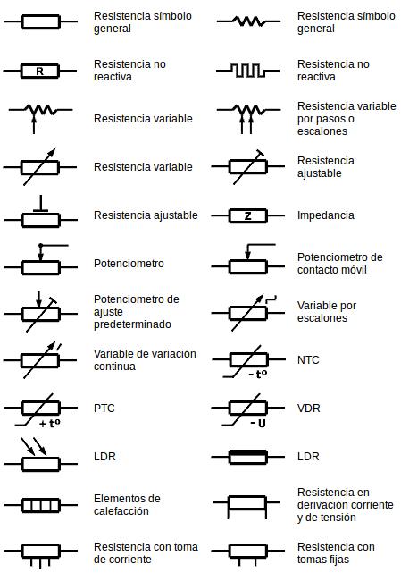 Simbologia de las resistencias y su código de color