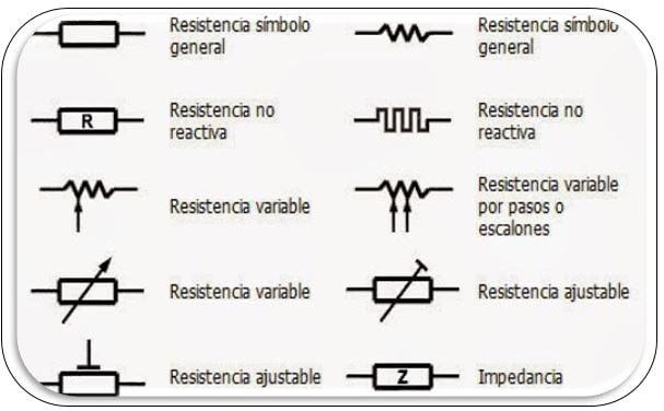 Simbologia de las resistencias eléctricas
