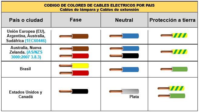 Colores de cables eléctricos Argentina, Australia, Nueva Zelanda