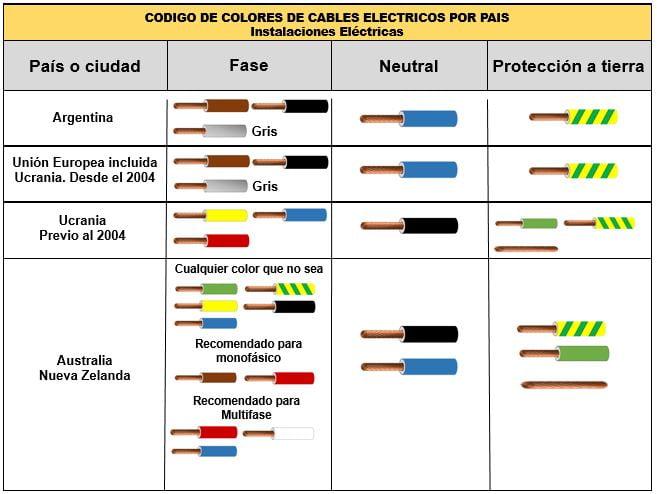Colores de cables para instalaciones Argentina, Unión Europea, Ucrania