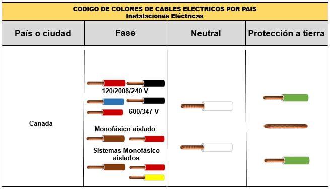 Tabla de colores de cables Estados Unidos